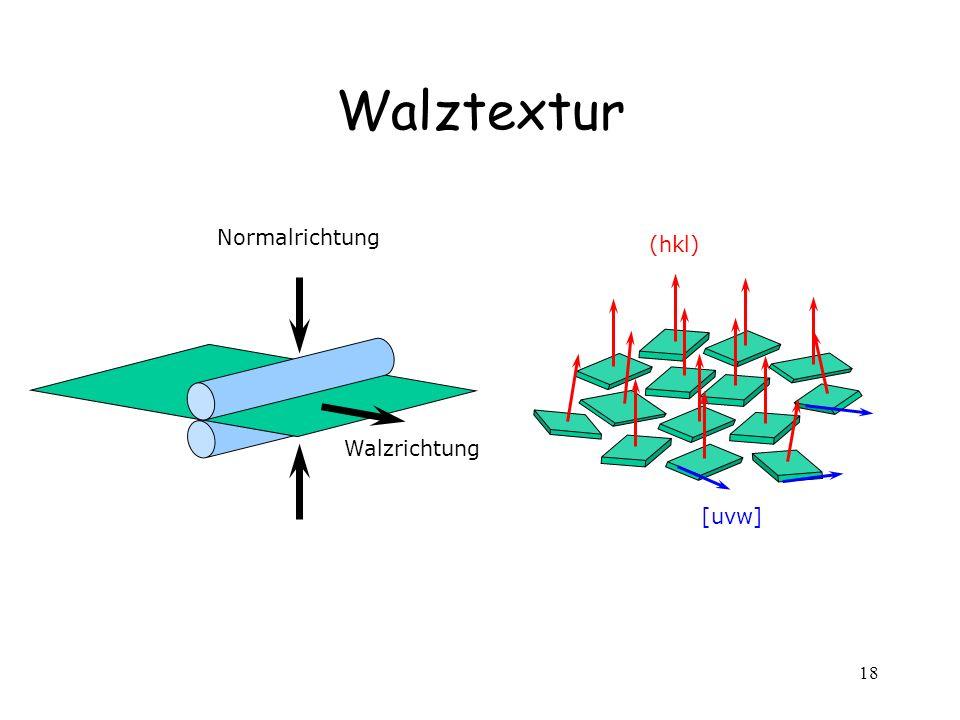 Walztextur Normalrichtung (hkl) Walzrichtung [uvw]